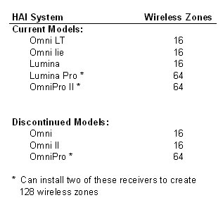 Chart of Wireless Zones by Controller